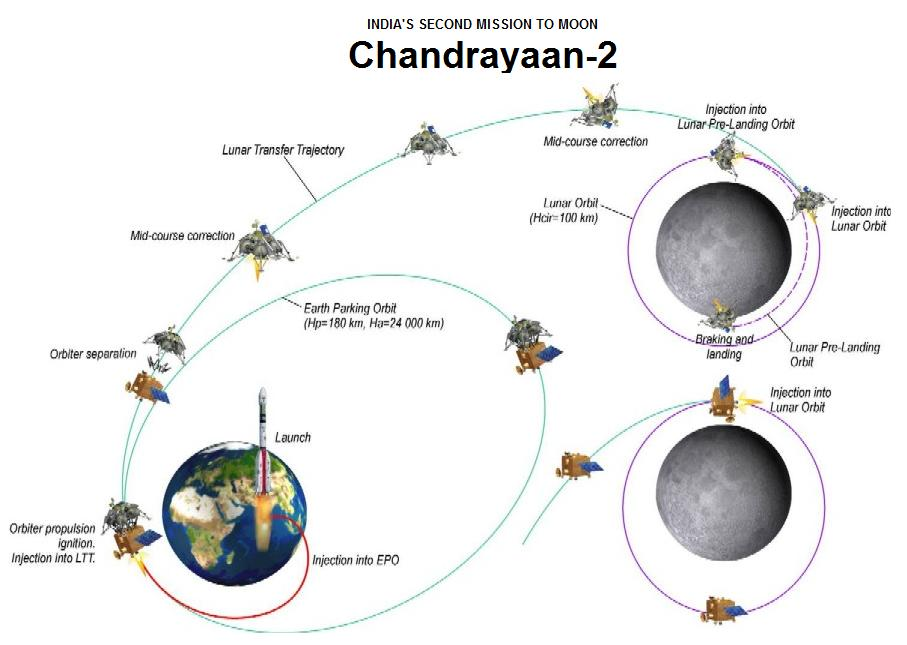 http://www.chandrayaan-i.com/images/stories1/chandrayaan2-how.jpg