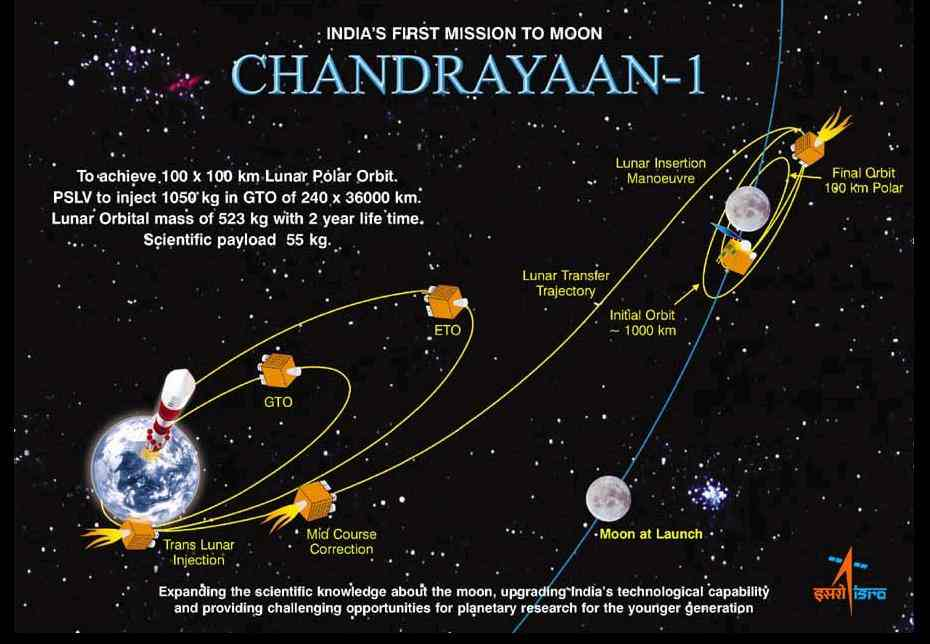 chandrayaan information Chandrayaan-1 needs to be thought of as a reconnaissance mission, the first in a series of missions, that will land a man or men or women on the moon, as.
